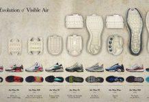 Histoire Evolution de la Bulle d'air Nike Air Max